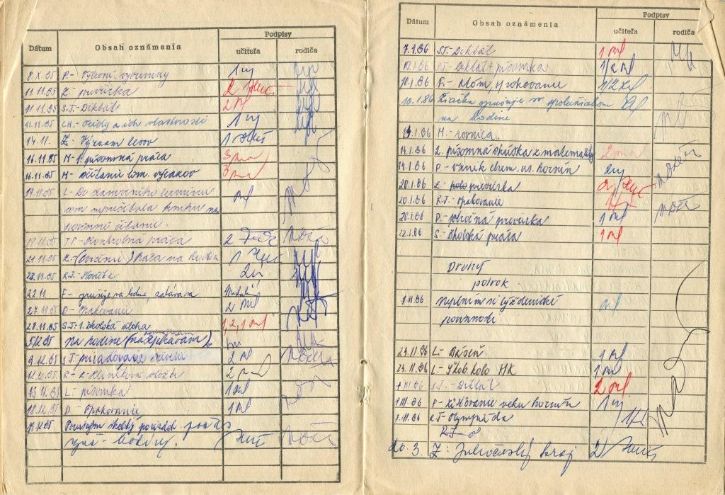 Príklady osobného dátumu profil